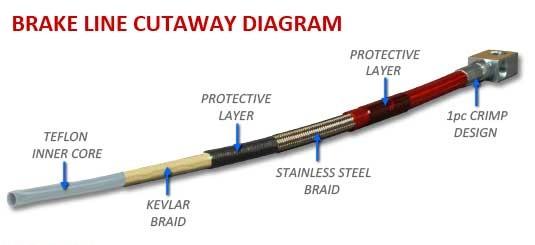 Brake Line Design : Performance brake how stainless steel lines